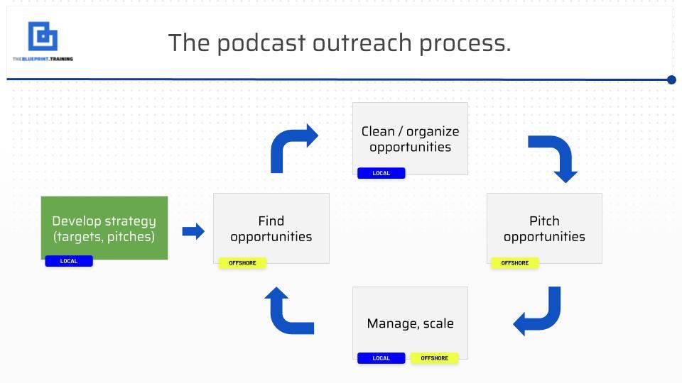 ryan podcast outreach strategy.jpg